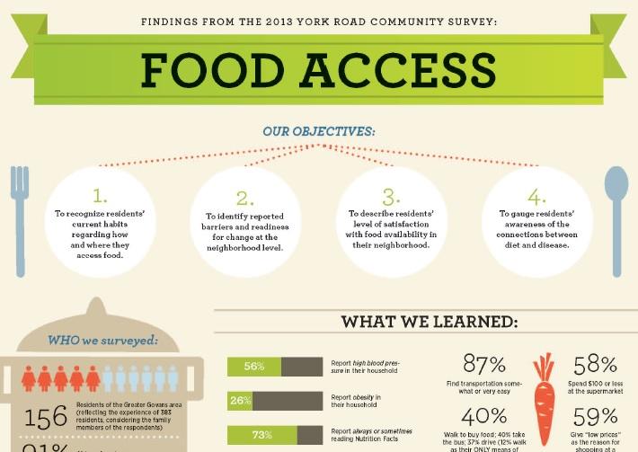 Access To Food Handout Prezi Loyola Maryland York Road